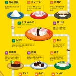 寿司のインフォグラフィック