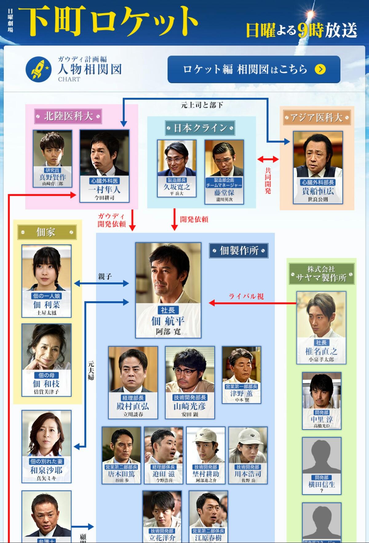 ガウディ計画編相関図1