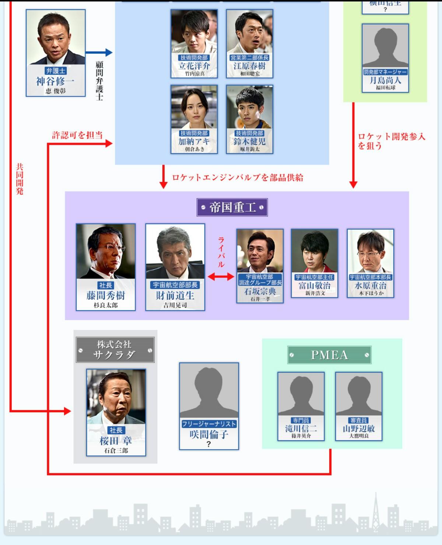 ガウディ計画編相関図2